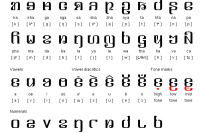 Kayah Li - the alphabet first adopted by the Karenni in 1962.